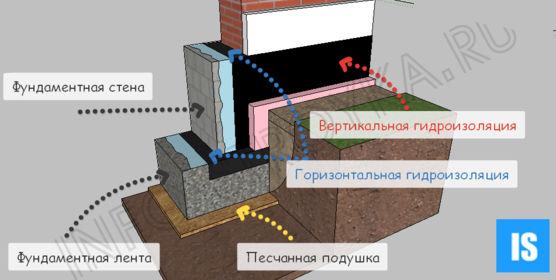 Гидроизоляция для ленточного фундамента видео пол наливной юнис - горизонт-2