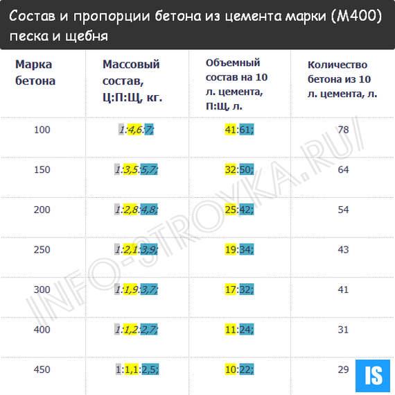 Как сделать бетон м300 из цемента м400 - Xaxatalka.ru
