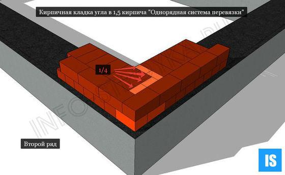 Кирпичная кладка угла в 1,5 кирпича Однорядная система перевязки второй ряд