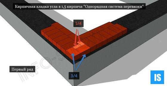 Кирпичная кладка угла в 1,5 кирпича Однорядная система перевязки первый ряд