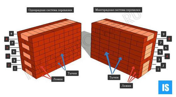 Однорядная и многорядная система перевязки кирпичной кладки