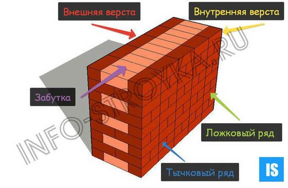 Термины которые используют при кладки плитки