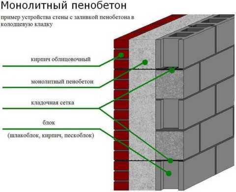 Вид стены из бетона пропорции замеса керамзитобетона